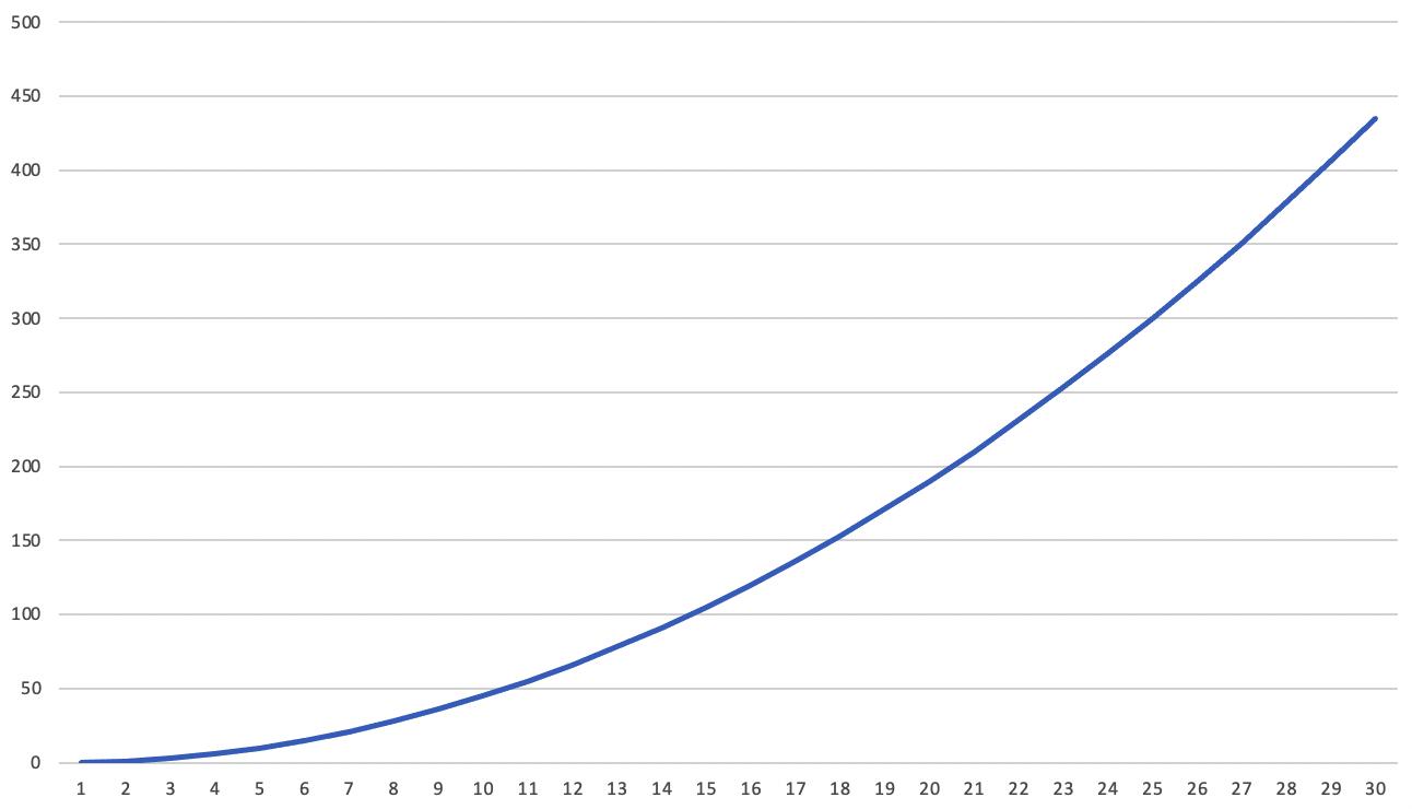 X 轴代表参与者数量,Y 轴代表着需要交易的次数
